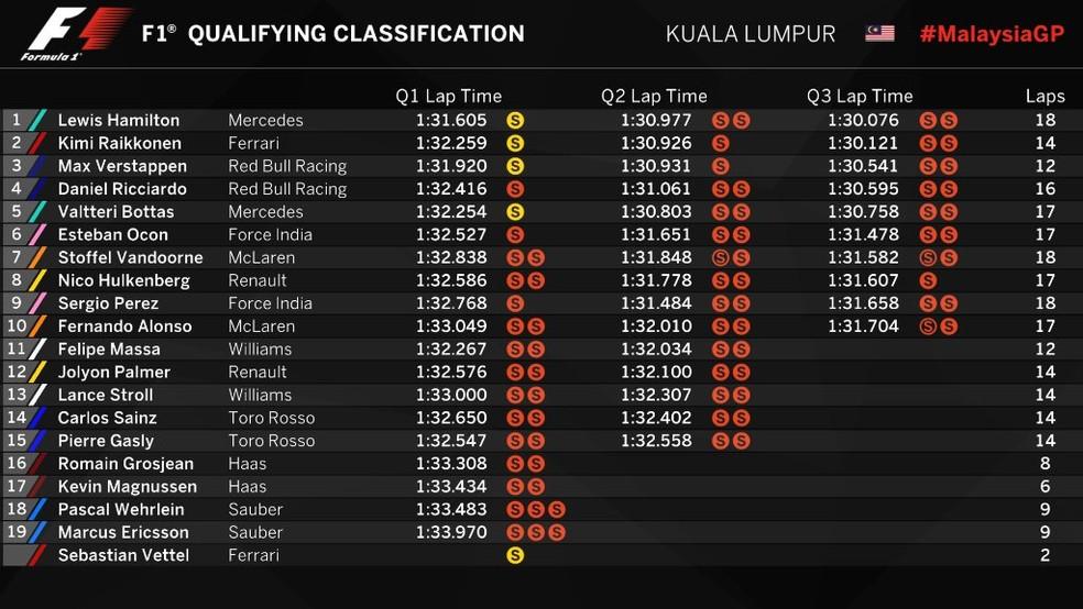 Resultado final - Q3 - Malásia (Foto: Reprodução/Twitter)