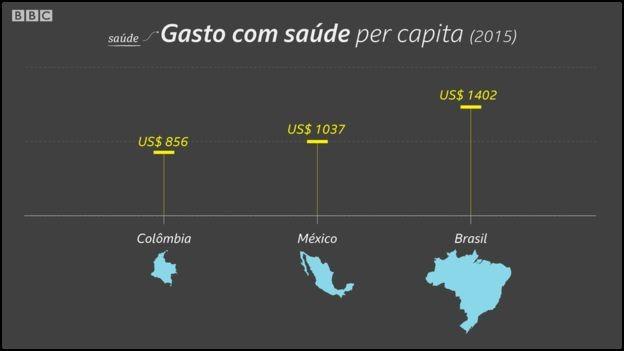 Desde 2010, Brasil perdeu 34 mil leitos de internação da rede pública, ou 12 fechados por dia (Foto: Kako Abraham/BBC)