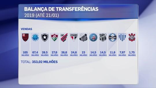 Veja quanto cada clube gastou em contratações para 2019