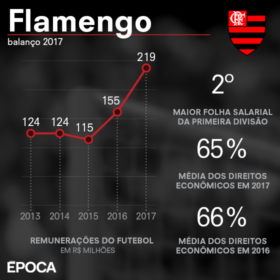 As finanças do Flamengo em 2017 (Foto: ÉPOCA)