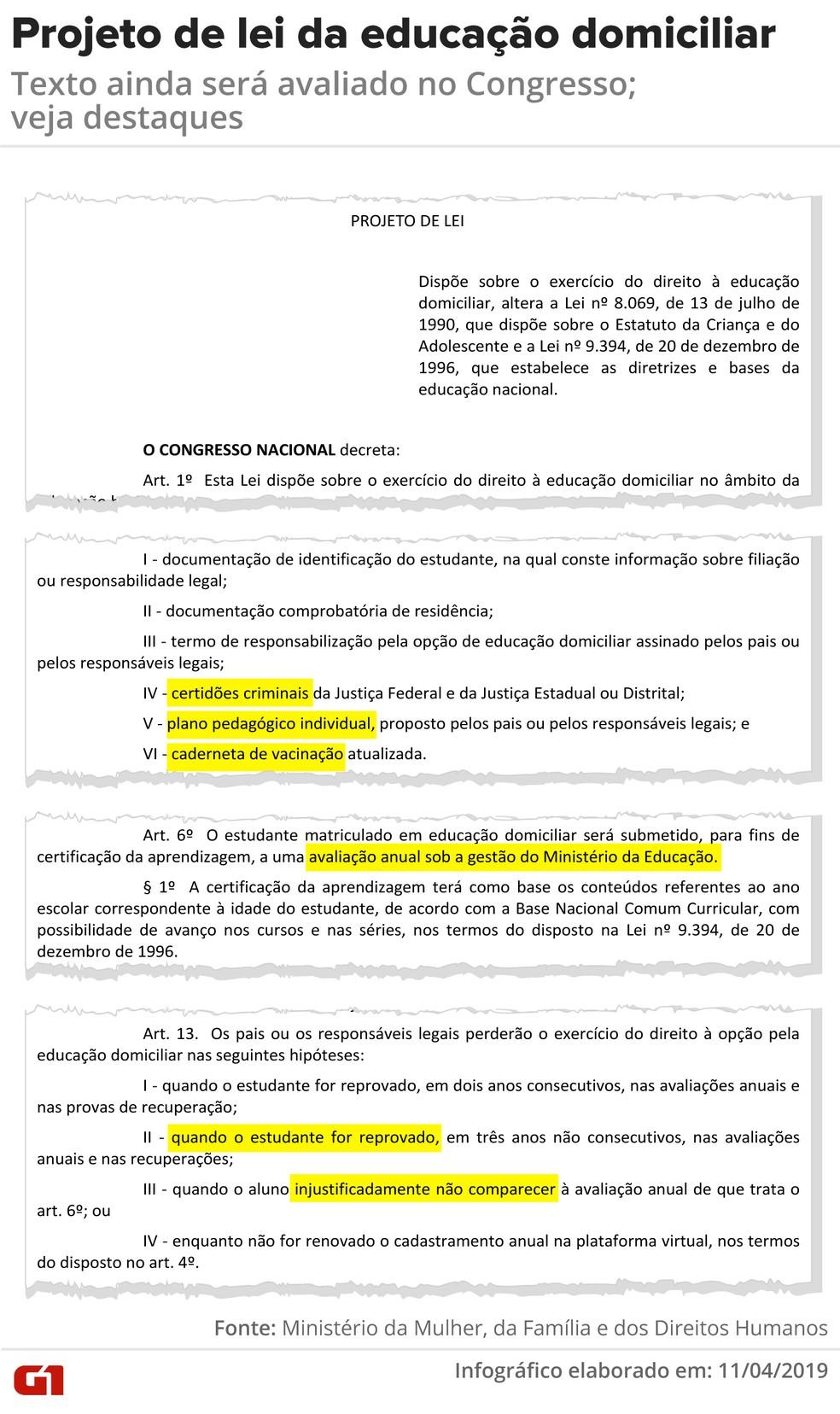 Principais pontos do projeto de lei da educação domiciliar — Foto: Igor Estrela/Arte G1