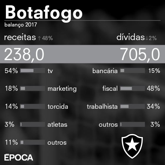 As finanças do Botafogo em 2017 (Foto: ÉPOCA)
