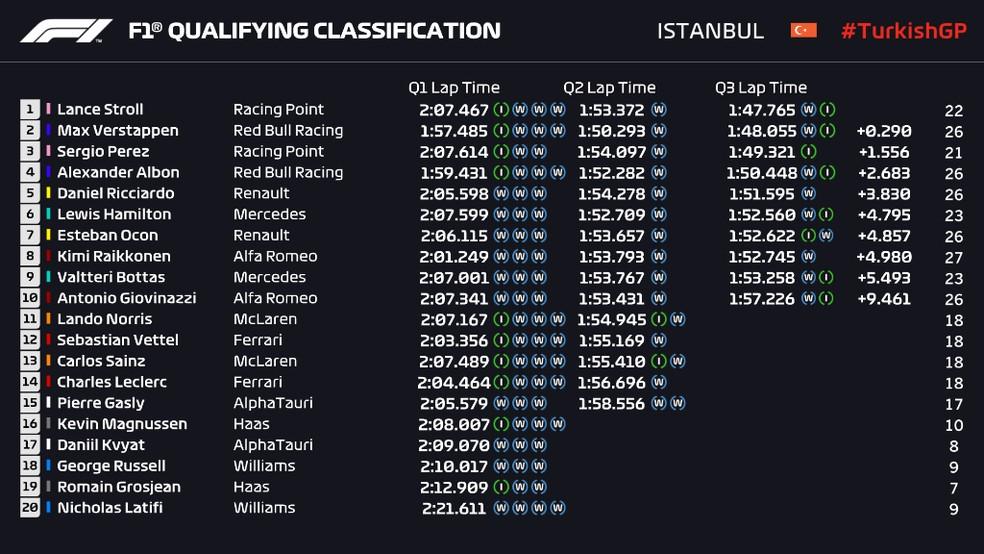 Resultado da classificação do GP da Turquia — Foto: Reprodução/FOM