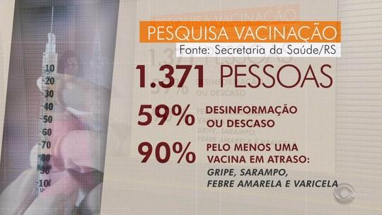 Cerca de 5% dos pais que não vacinaram filhos no RS acreditam em fake news, revela estudo da Secretaria da Saúde