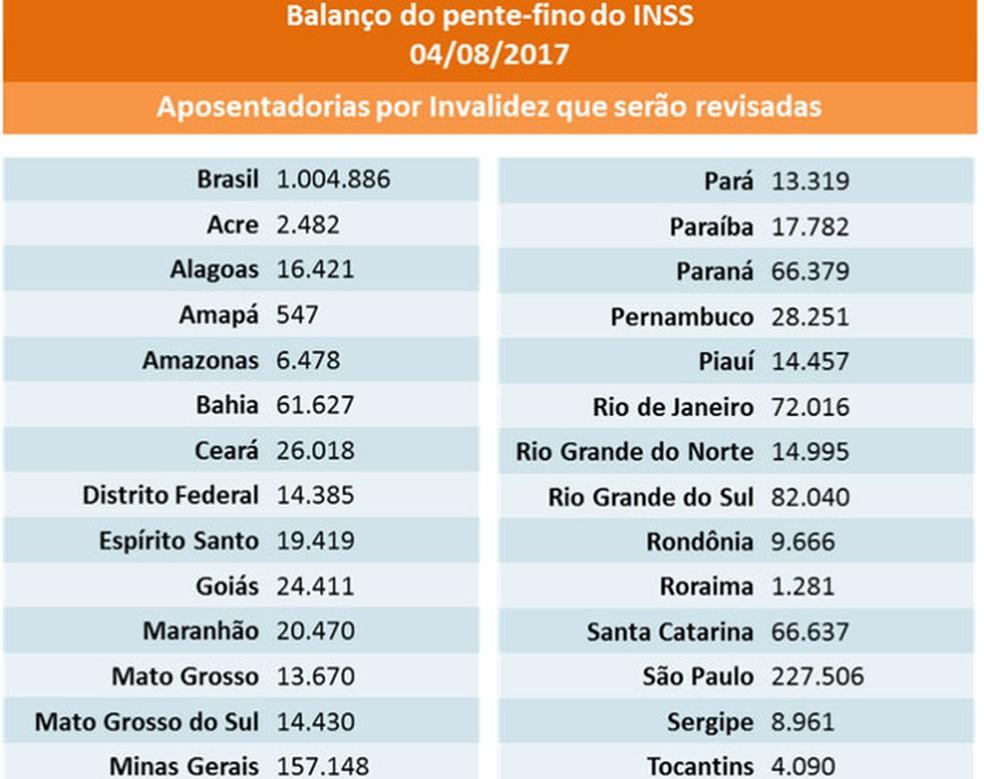 Total de revisões da aposentadoria por invalidez por unidades da Federação (Foto: Reprodução/site do MDS)