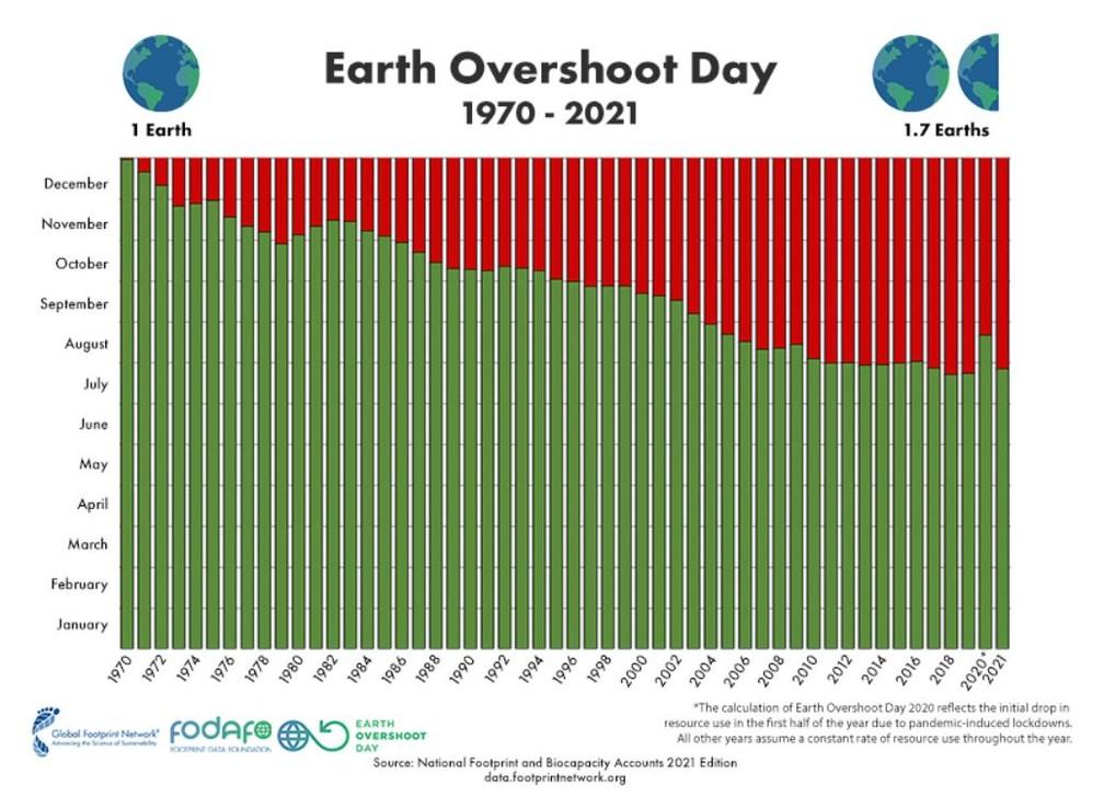 Entrando no vermelho: planeta está prestes a esgotar os recursos naturais  que tinha para 2021 | Terra da Gente | G1