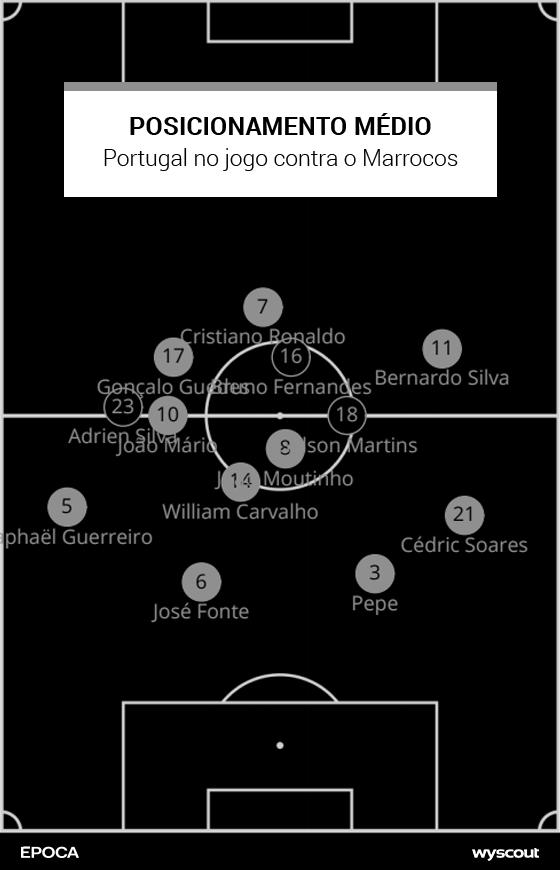 43685d1218 O posicionamento médio de Portugal contra o Marrocos (Foto  ÉPOCA).  Cristiano Ronaldo tem papel fundamental neste jogo ...