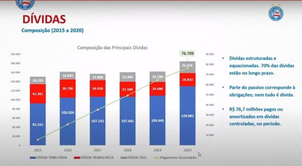 Composição das dívidas do Bahia até 2020 — Foto: Reprodução