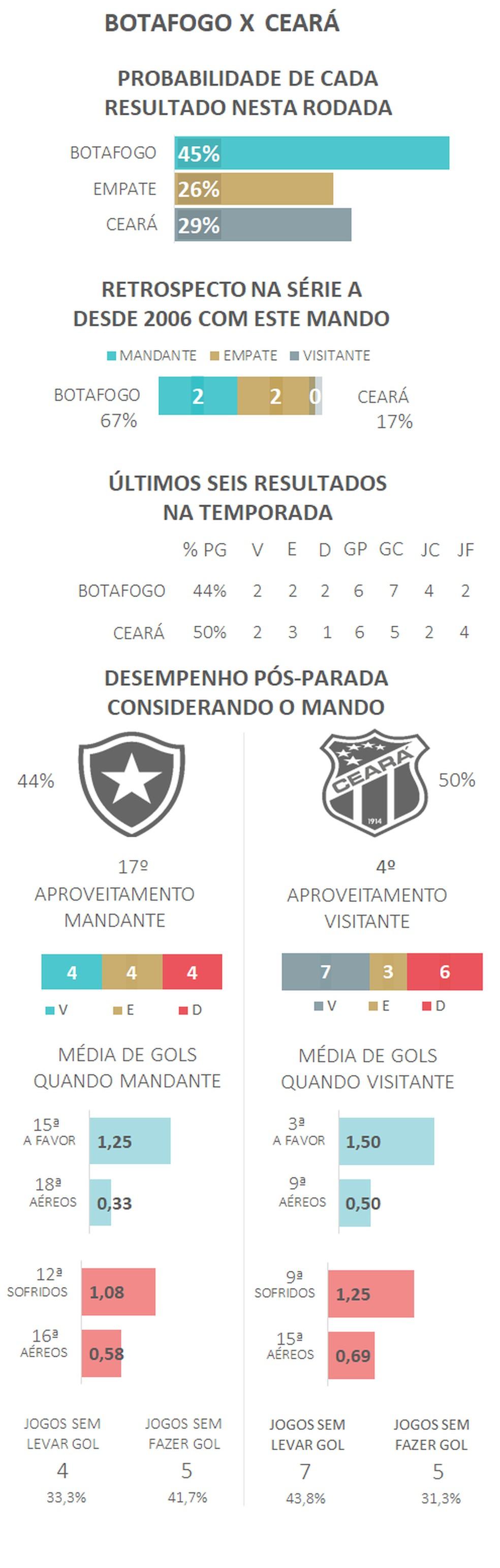 — Foto: Espião Estatístico