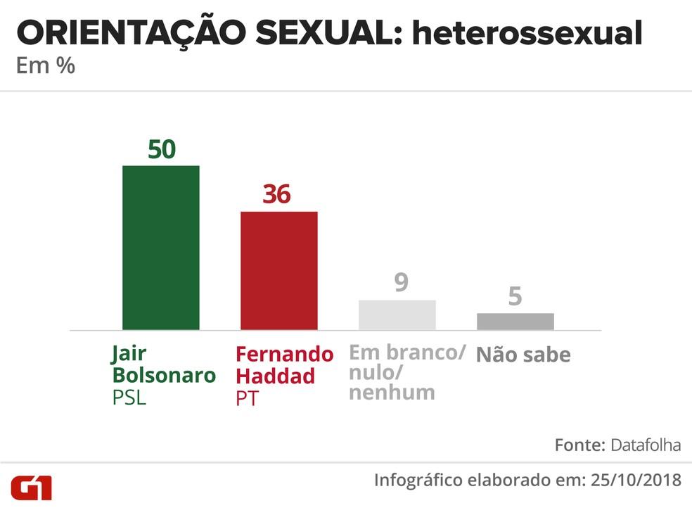Pesquisa Datafolha - 25 de outubro - intenção de voto por segmentos - orientação sexual: heterossexual — Foto: Arte/G1