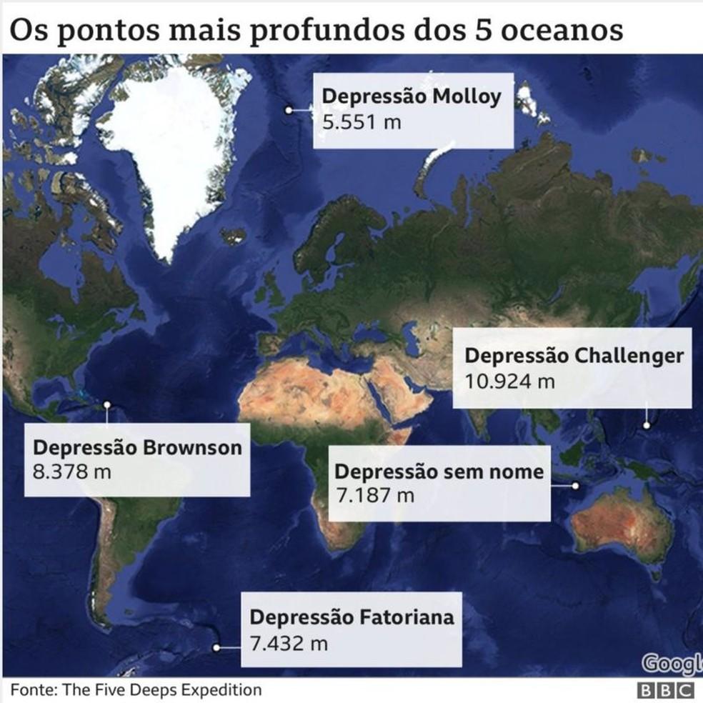 Os pontos mais profundos dos 5 oceanos — Foto: BBC