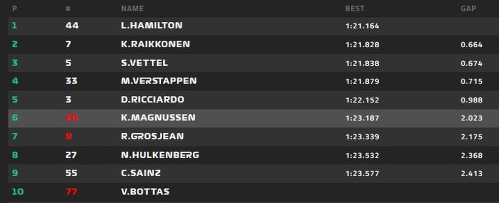 Resultado do Q3 para o GP da Austrália. (Foto: Reprodução)