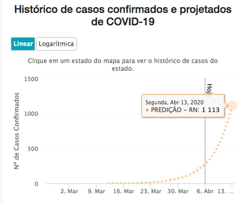 Casos projetados no RN segundo a Fiocruz em uma semana — Foto: Reprodução