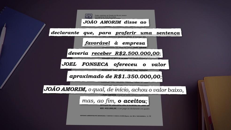 Delação mostra que juiz João Amorim teria vendido sentença por mais de R$ 1 milhão — Foto: Reprodução/ TV Globo