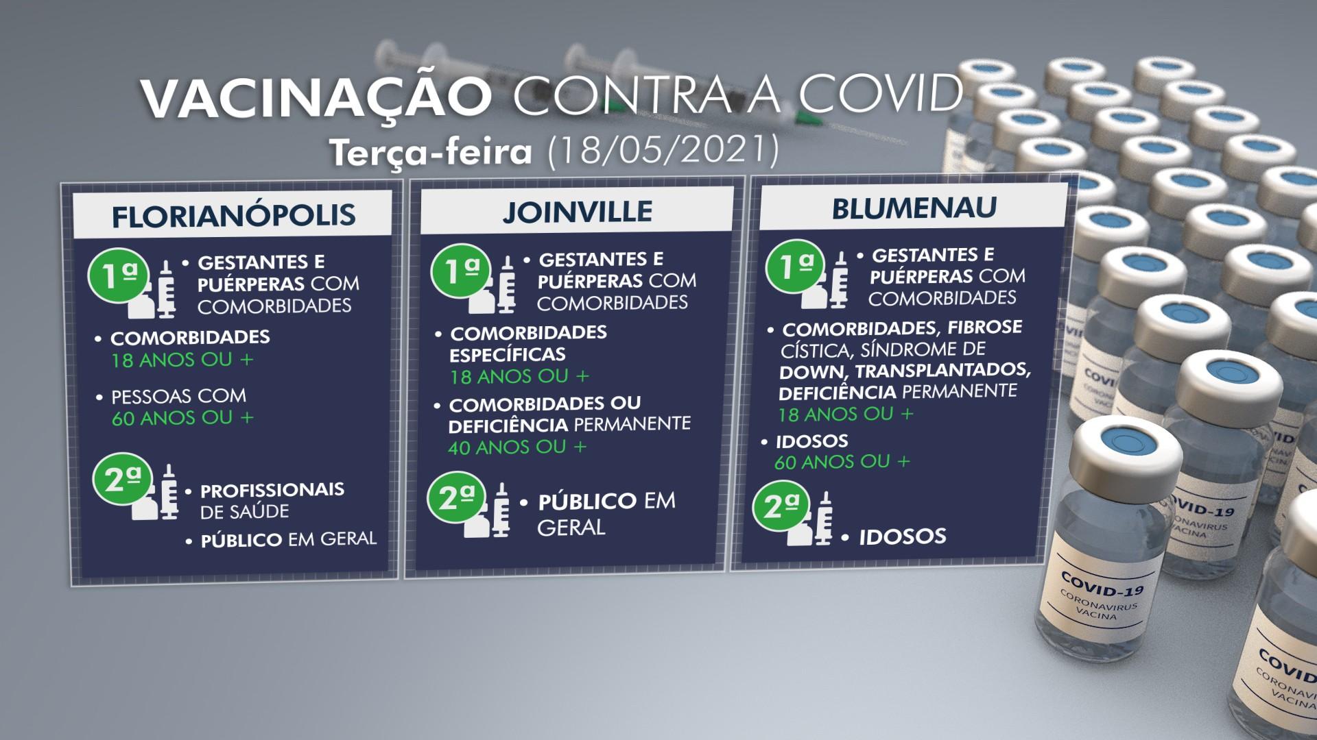 Vacina contra Covid em cidades de SC: veja quem pode ser imunizado nesta terça, 18 de maio