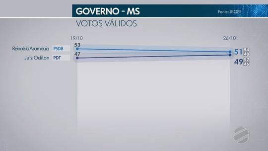 Ibope – Mato Grosso do Sul, votos válidos: Azambuja, 51%; Odilon, 49%