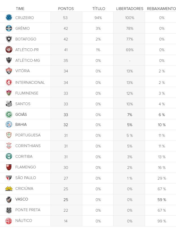 chances clubes rodada 24 (Foto: arte esporte)