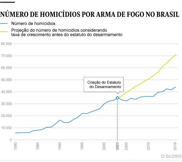 Gráfico mostra curva da taxa de homicídios