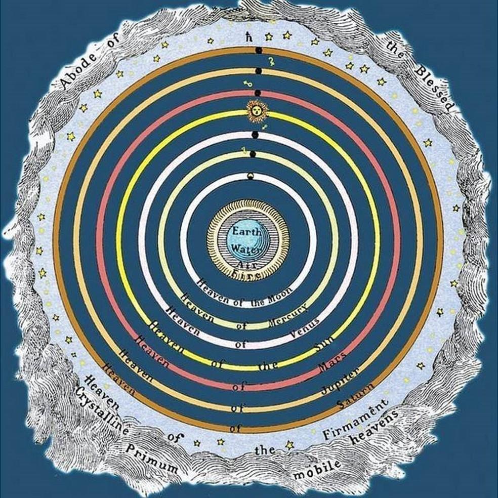 No cosmos pitagórico, todos os planetas são esféricos, cada um tem seu céu, a órbita é o Sol, que gira ao redor da Terra, está entre Vênus e Marte (Foto: Science Photo Library)