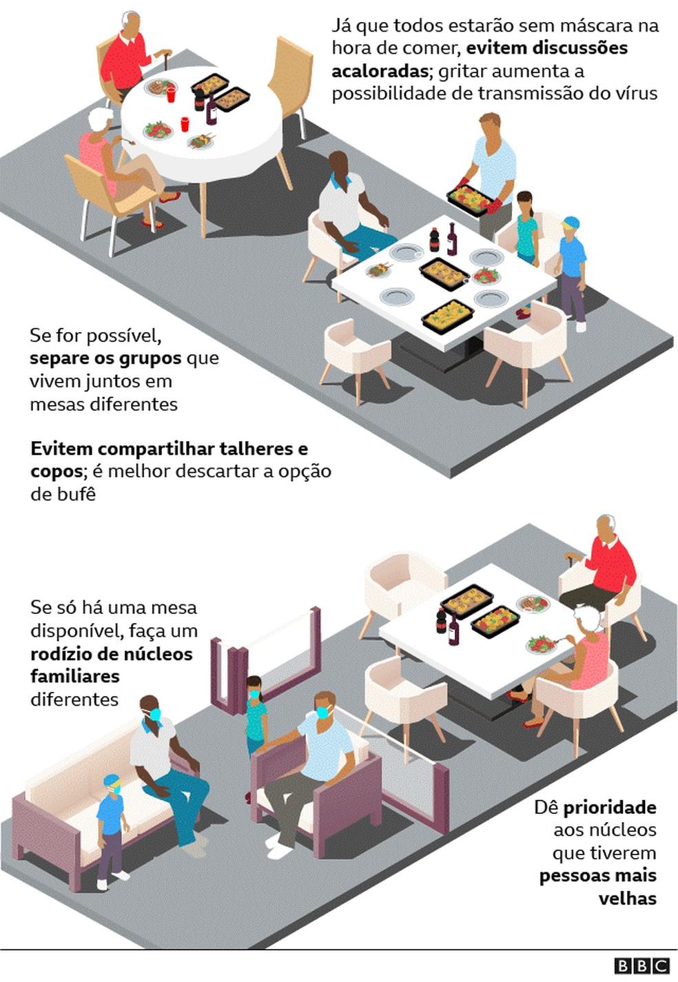 Se for possível, separe os grupos que vivem juntos em mesas diferentes — Foto: Equipe de Jornalismo Visual da BBC News Brasil e da BBC News Mundo