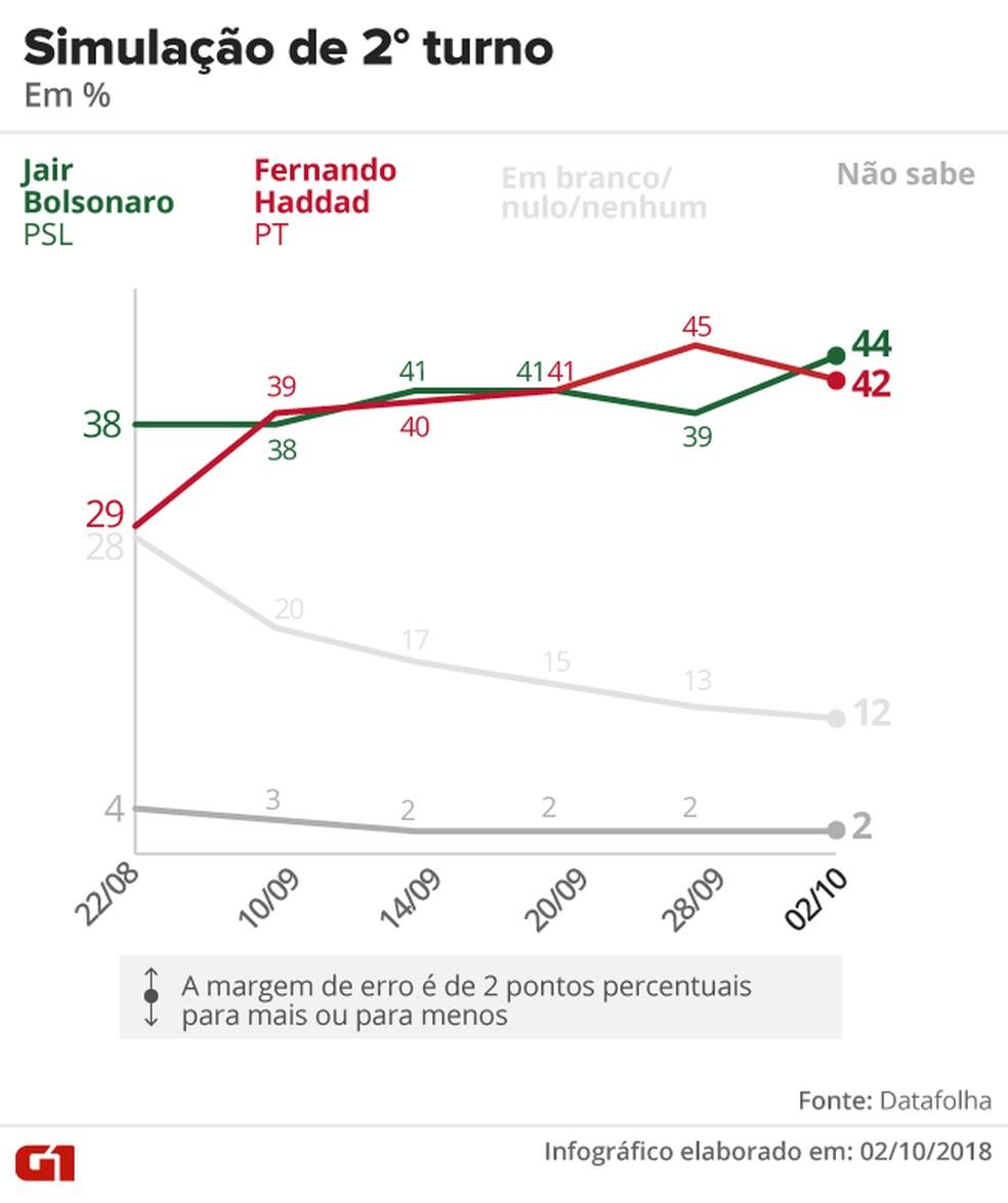 Pesquisa Datafolha – 2 de outubro – simulação de 2º turno entre Bolsonaro x Haddad. — Foto: Arte/G1