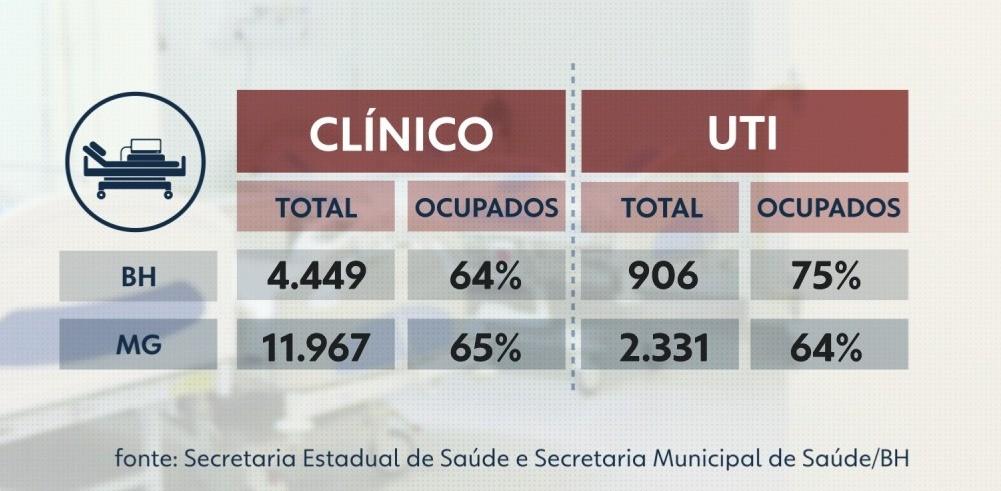 Ocupação de leitos de UTI em Minas chega a 64%; na capital, taxa é de 75%