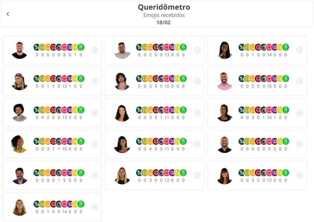 Queridômetro do BBB21 de 18 de fevereiro — Foto: Globo
