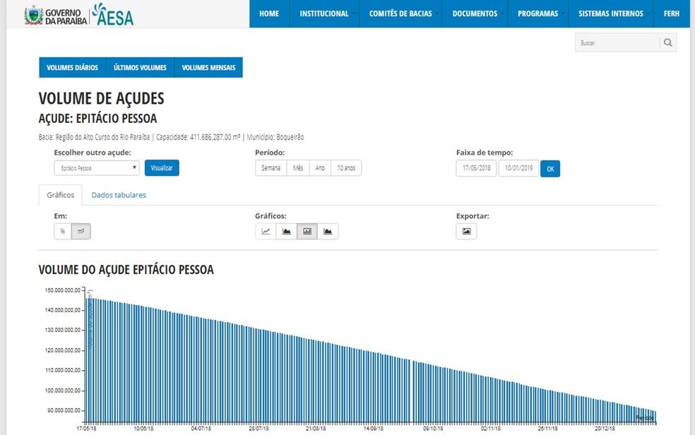 Volume do Açude Epitácio Pessoa, em Boqueirão, Paraíba — Foto: Reprodução/Aesa