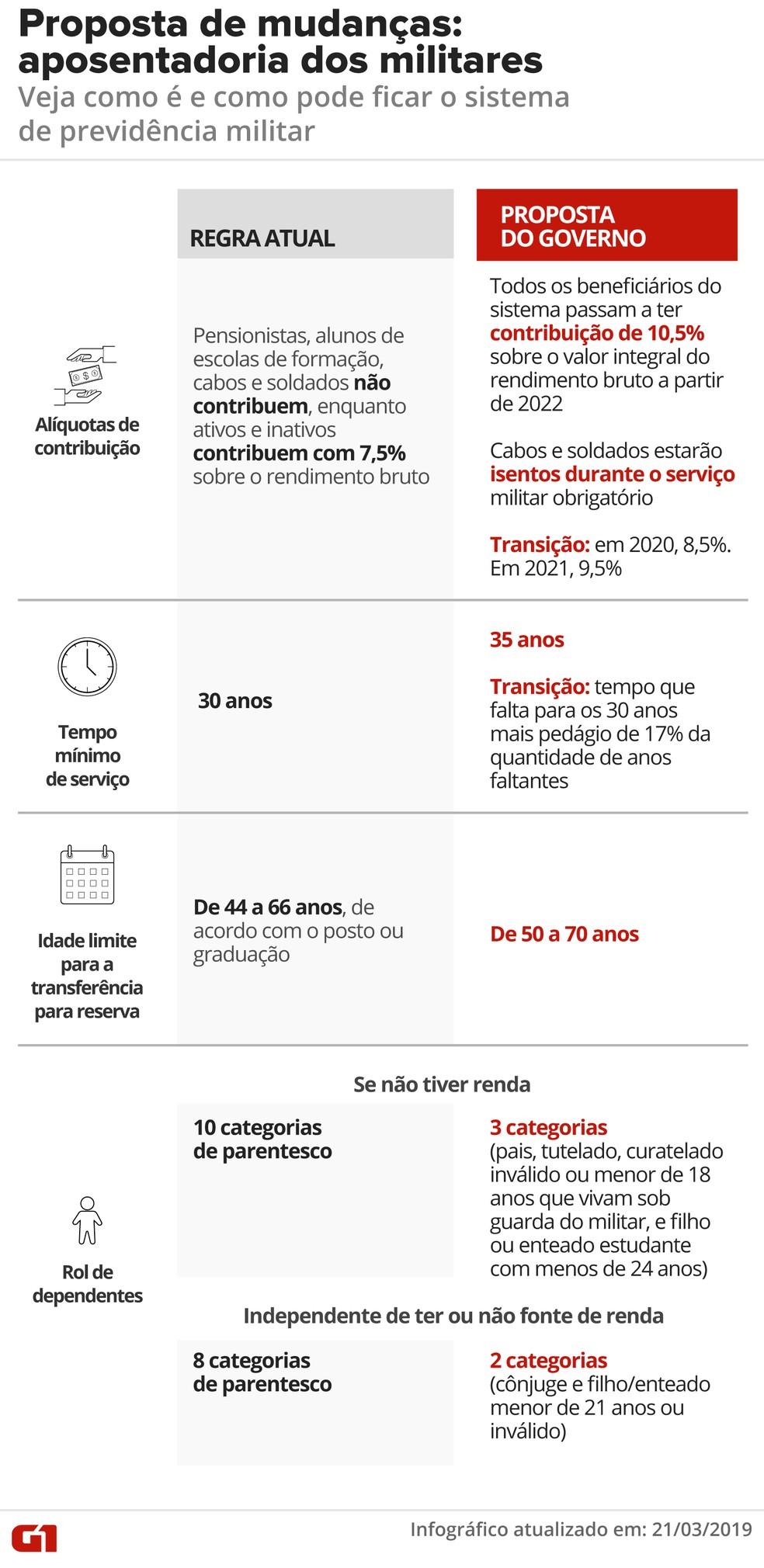 Proposta de reforma para a previdência dos militares — Foto: Infografia: Juliane Souza/G1