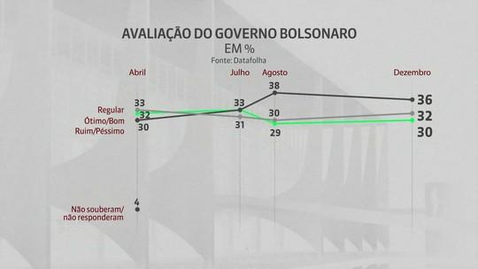 Moro tem aprovação maior que Bolsonaro, aponta Datafolha