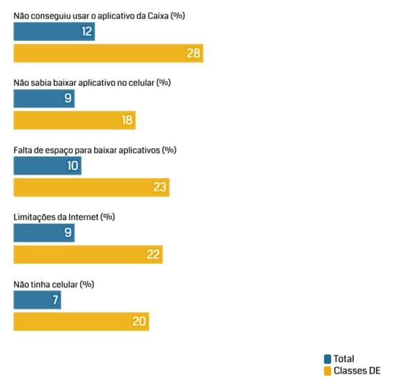 Exclusão digital com relação ao auxílio é mais forte nas classes D e E (Foto: Reprodução)