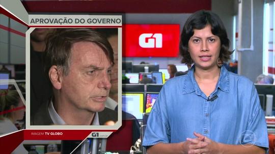 G1 em 1 Minuto: Governo Jair Bolsonaro tem aprovação de 32% e reprovação de 32%
