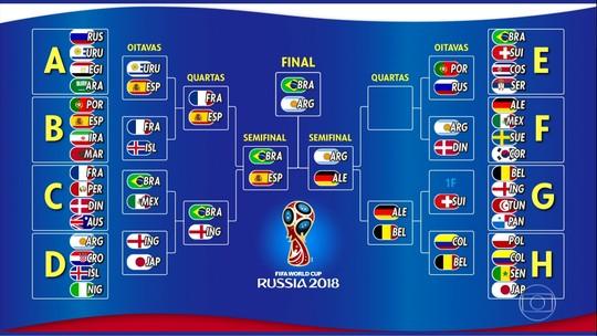 Galvão e comentaristas botam Brasil x Argentina na final em simulação