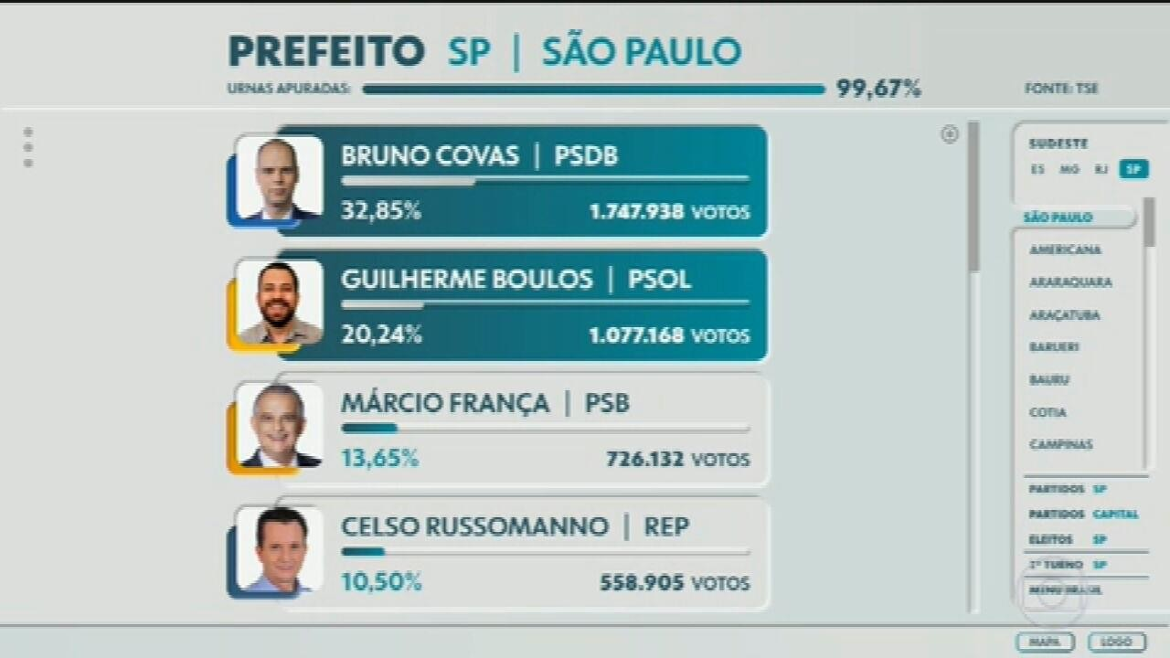 São Paulo terá segundo turno entre Bruno Covas e Guilherme Boulos
