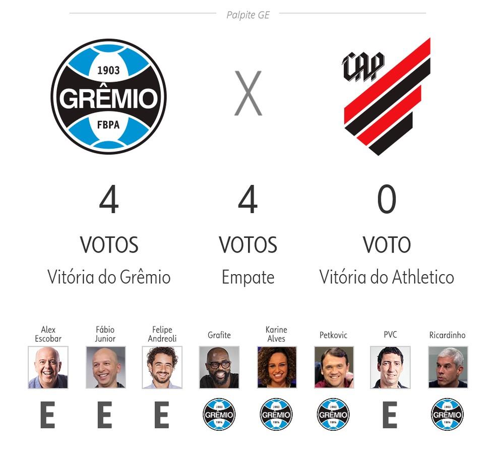 Palpite ge 3ª rodada: Grêmio x Athletico — Foto: ge