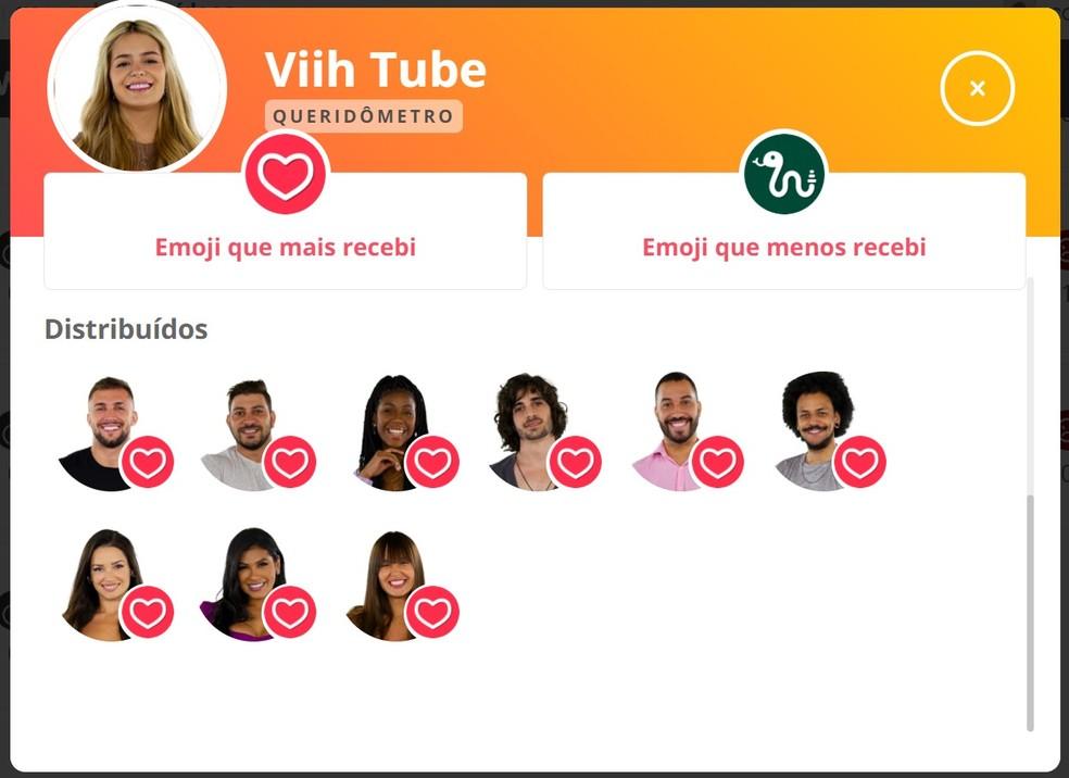 Queridômetro - Viih Tube 13/04 — Foto: Globo