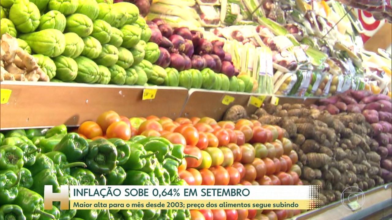 Inflação tem a maior alta para o mês desde 2003; preço dos alimentos segue subindo