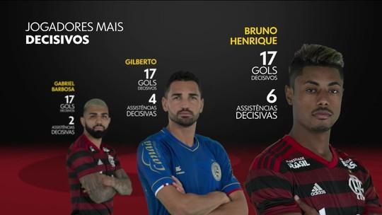 Rei dos clássicos, Bruno Henrique, do Flamengo, é o jogador mais decisivo do Brasil em 2019