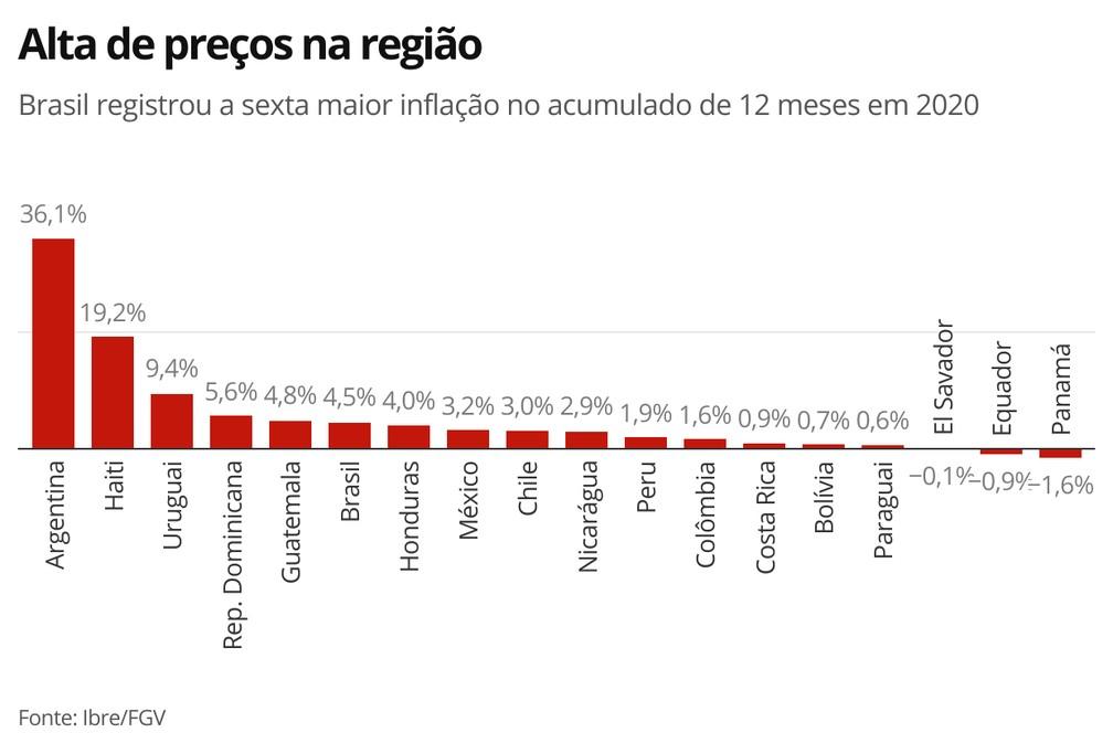 Alta de preços na região — Foto: Economia G1