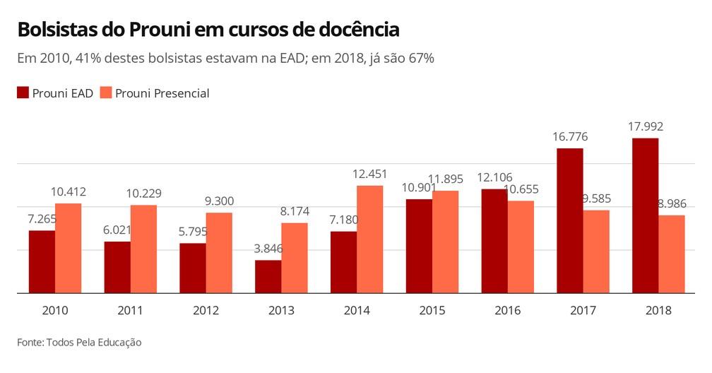 Infográfico mostra a evolução dos bolsistas do Prouni em cursos de docência na modalidade a distancia e em cursos presenciais — Foto: Elida Oliveira/G1