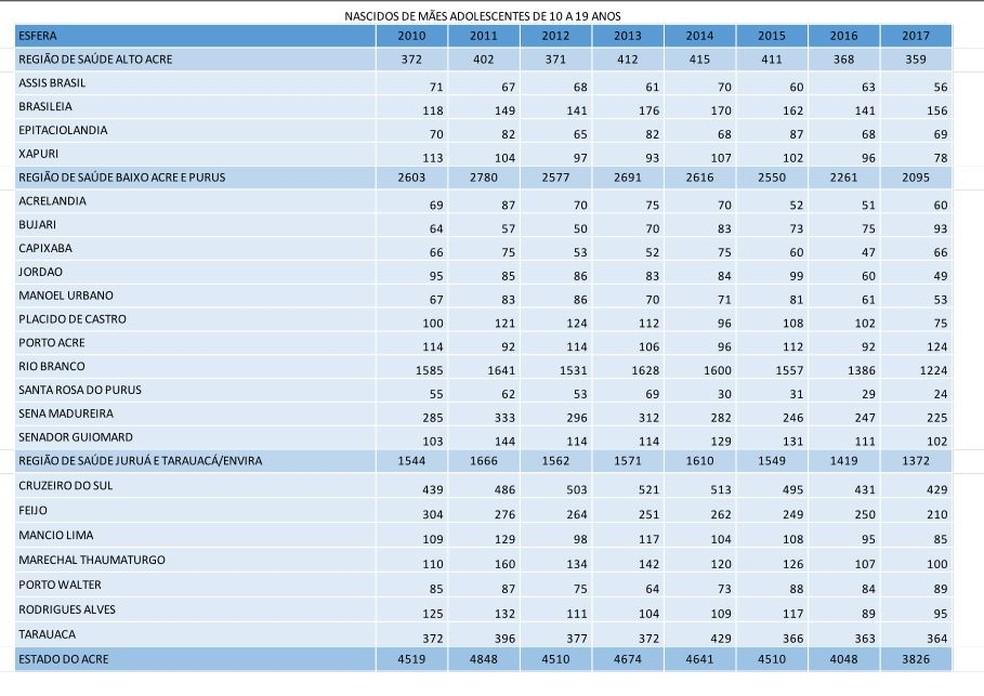 Dados mostram números de adolescentes grávidas no Acre  (Foto: Divulgação/Sinasc)