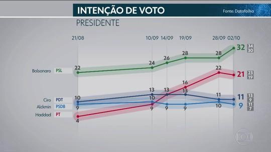 Pesquisa Datafolha de 2 de outubro para presidente: REJEIÇÃO por sexo, idade, escolaridade, renda, religião, cor e região