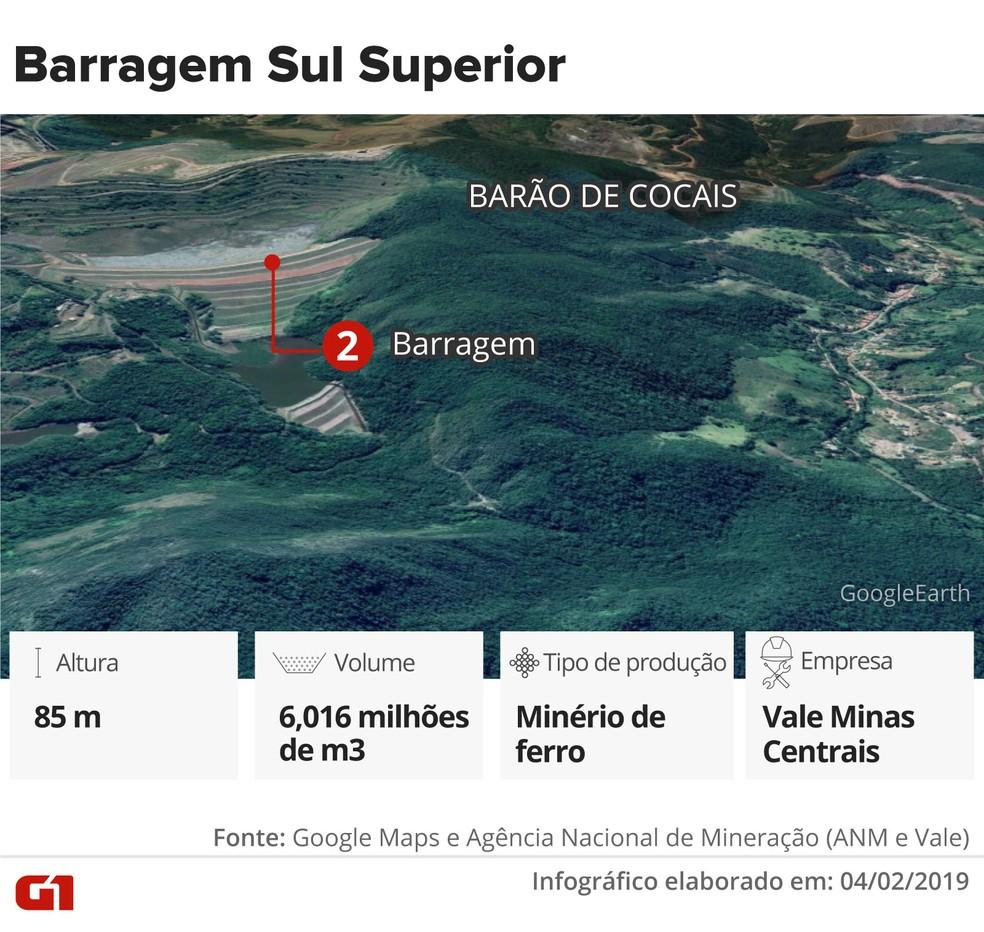 Barragem Sul Superior — Foto: Infográfico: Juliane Monteiro e Karina Almeida/G1