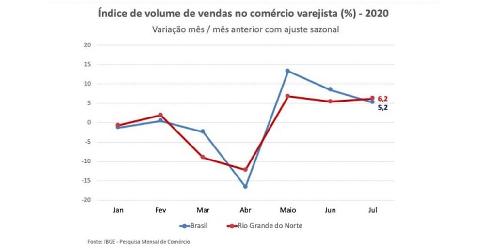 Aumento no índice em julho no RN — Foto: IBGE