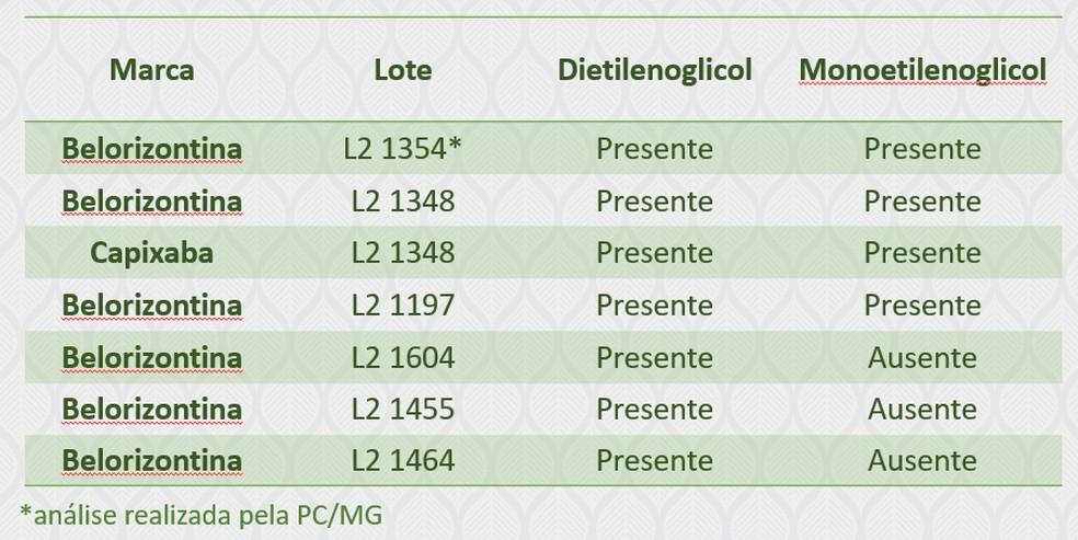 Ministério da Agricultura identifica sete lotes de cervejas da Backer contaminados por dietilenoglicol — Foto: Divulgação/Ministério da Agricultura