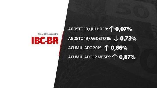 Boletim Focus reduz previsão da inflação para 2019: 3,28%