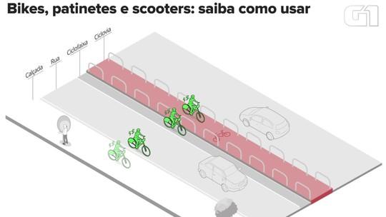 14 capitais contam com serviços de compartilhamento de bicicletas; patinetes chegam a 10