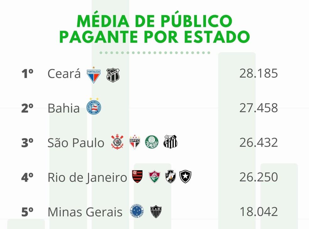 Média de público por estado no Brasileirão — Foto: Globoesporte.com