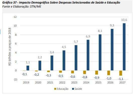 Envelhecimento da população exigirá gasto adicional de R$ 50 bi em saúde até 2027, prevê governo