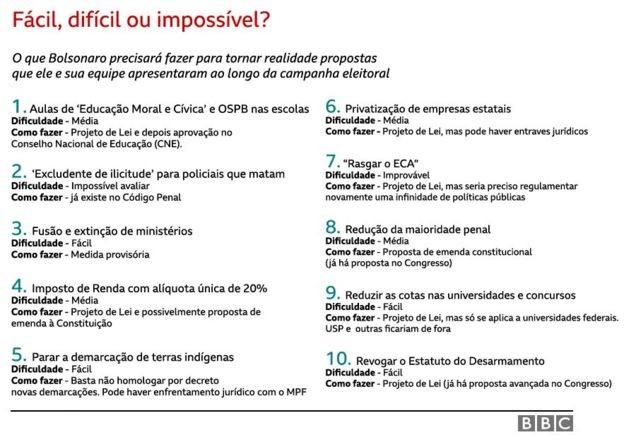 As propostas de Bolsonaro e o possível trâmite de cada uma. O grau de dificuldade é uma avaliação da reportagem (Foto: BBC News Brasil)